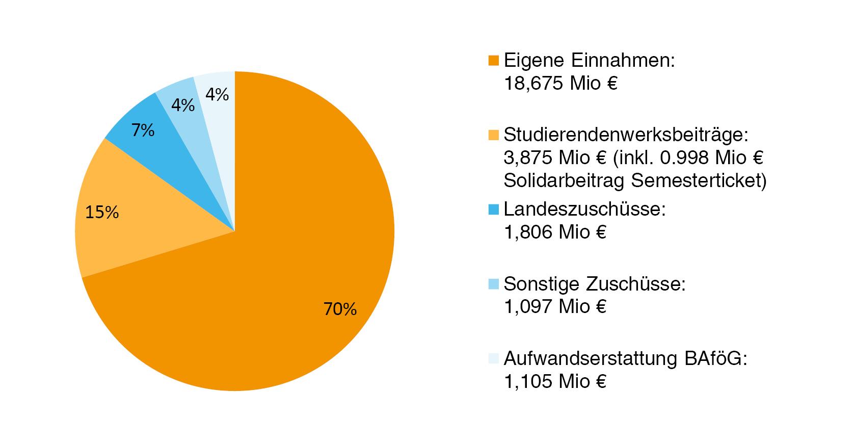 Financing Studierendenwerk Bodensee